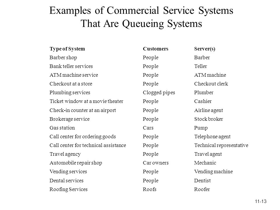 Examples of Commercial Service Systems That Are Queueing Systems Type of SystemCustomersServer(s) Barber shopPeopleBarber Bank teller servicesPeopleTeller ATM machine servicePeopleATM machine Checkout at a storePeopleCheckout clerk Plumbing servicesClogged pipesPlumber Ticket window at a movie theaterPeopleCashier Check-in counter at an airportPeopleAirline agent Brokerage servicePeopleStock broker Gas stationCarsPump Call center for ordering goodsPeopleTelephone agent Call center for technical assistancePeopleTechnical representative Travel agencyPeopleTravel agent Automobile repair shopCar ownersMechanic Vending servicesPeopleVending machine Dental servicesPeopleDentist Roofing ServicesRoofsRoofer 11-13