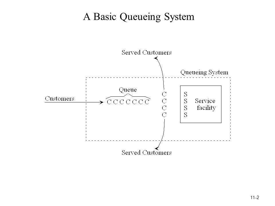 Notation for Single-Server Queueing Models = Mean arrival rate for customers = Expected number of arrivals per unit time 1/ = expected interarrival time  = Mean service rate (for a continuously busy server) = Expected number of service completions per unit time  = expected service time  = the utilization factor = the average fraction of time that a server is busy serving customers = 11-23
