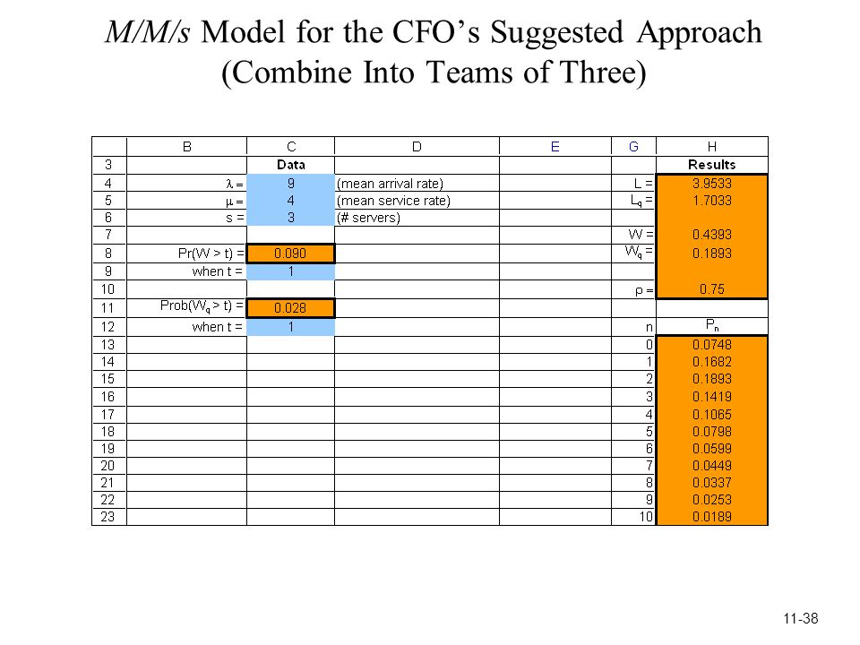 M/M/s Model for the CFO's Suggested Approach (Combine Into Teams of Three) 11-38