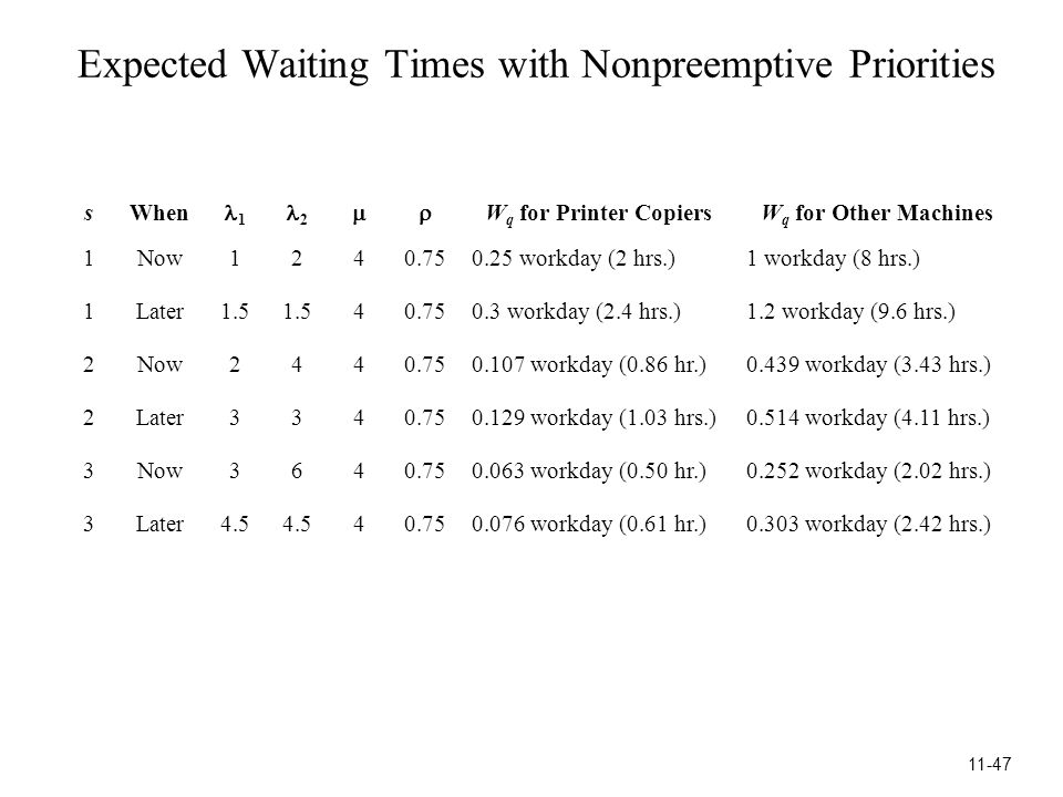 Expected Waiting Times with Nonpreemptive Priorities sWhen 1 2  W q for Printer CopiersW q for Other Machines 1Now1240.750.25 workday (2 hrs.)1 workday (8 hrs.) 1Later1.5 40.750.3 workday (2.4 hrs.)1.2 workday (9.6 hrs.) 2Now2440.750.107 workday (0.86 hr.)0.439 workday (3.43 hrs.) 2Later3340.750.129 workday (1.03 hrs.)0.514 workday (4.11 hrs.) 3Now3640.750.063 workday (0.50 hr.)0.252 workday (2.02 hrs.) 3Later4.5 40.750.076 workday (0.61 hr.)0.303 workday (2.42 hrs.) 11-47