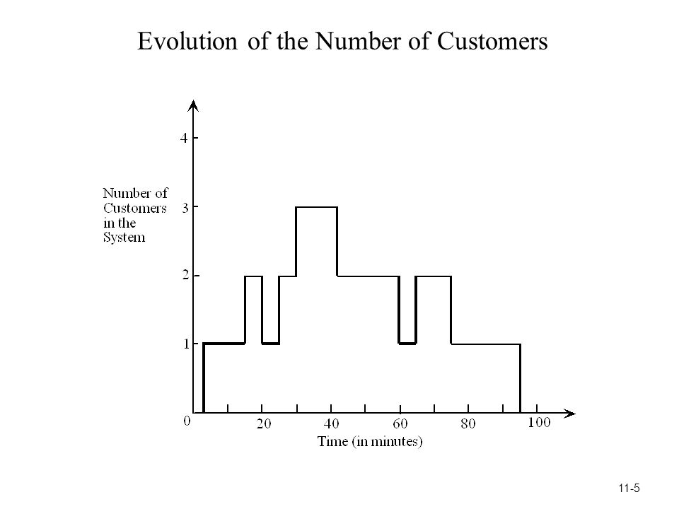 Evolution of the Number of Customers 11-5