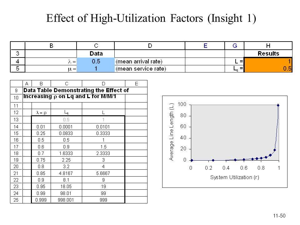 Effect of High-Utilization Factors (Insight 1) 11-50