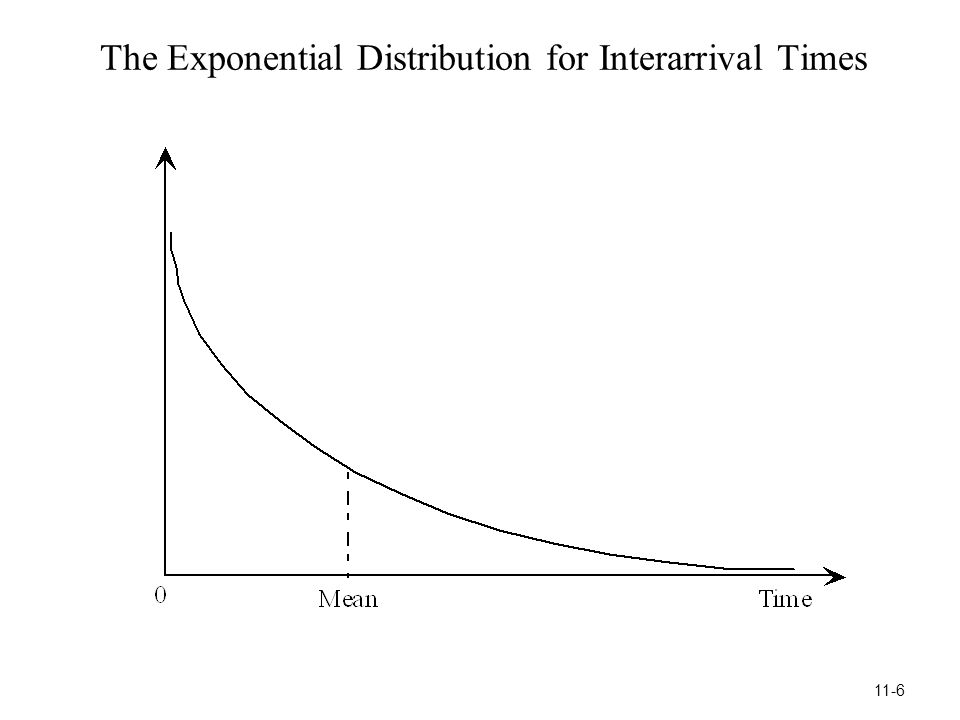 The Exponential Distribution for Interarrival Times 11-6