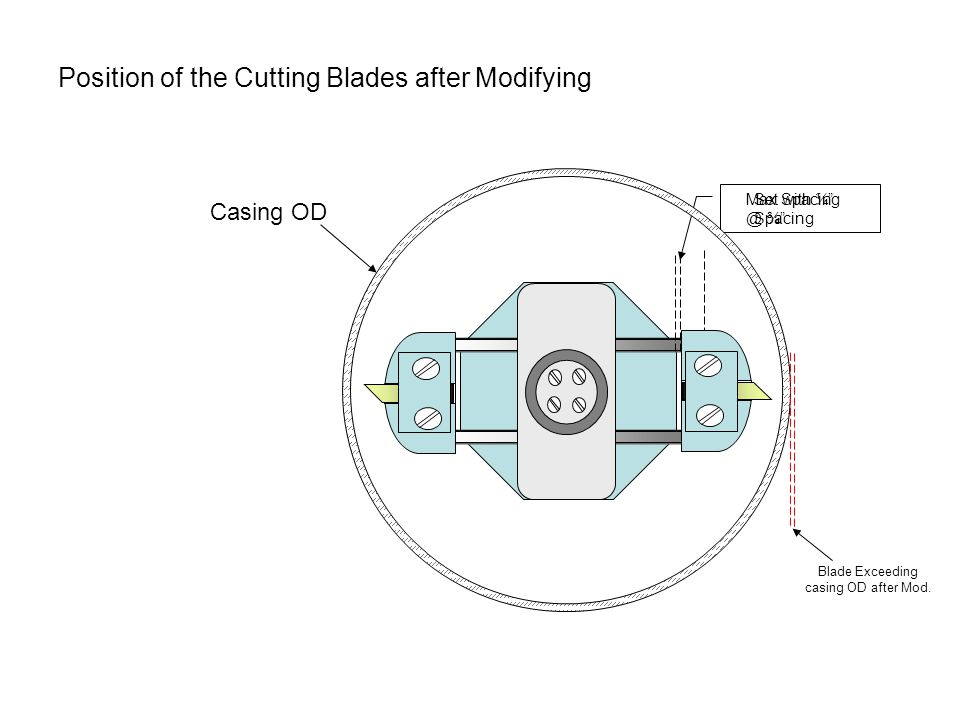 Set with ¼ Spacing Max Spacing @ ¾ Casing OD Position of the Cutting Blades after Modifying Blade Exceeding casing OD after Mod.