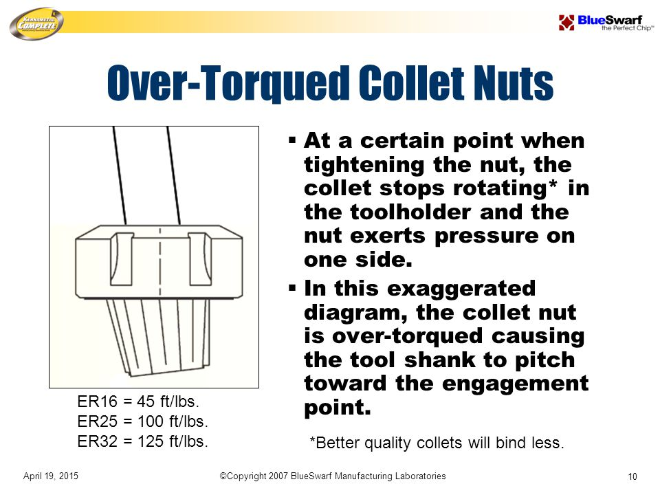 April 19, 2015©Copyright 2007 BlueSwarf Manufacturing Laboratories 10 Over-Torqued Collet Nuts  At a certain point when tightening the nut, the collet stops rotating* in the toolholder and the nut exerts pressure on one side.
