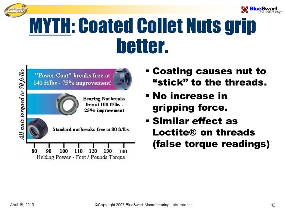 """April 19, 2015©Copyright 2007 BlueSwarf Manufacturing Laboratories 12 MYTH: Coated Collet Nuts grip better.  Coating causes nut to """"stick"""" to the thr"""