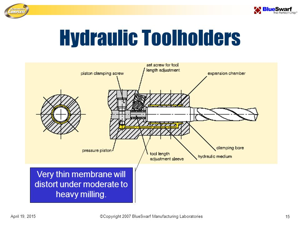 April 19, 2015©Copyright 2007 BlueSwarf Manufacturing Laboratories 15 Hydraulic Toolholders Very thin membrane will distort under moderate to heavy milling.