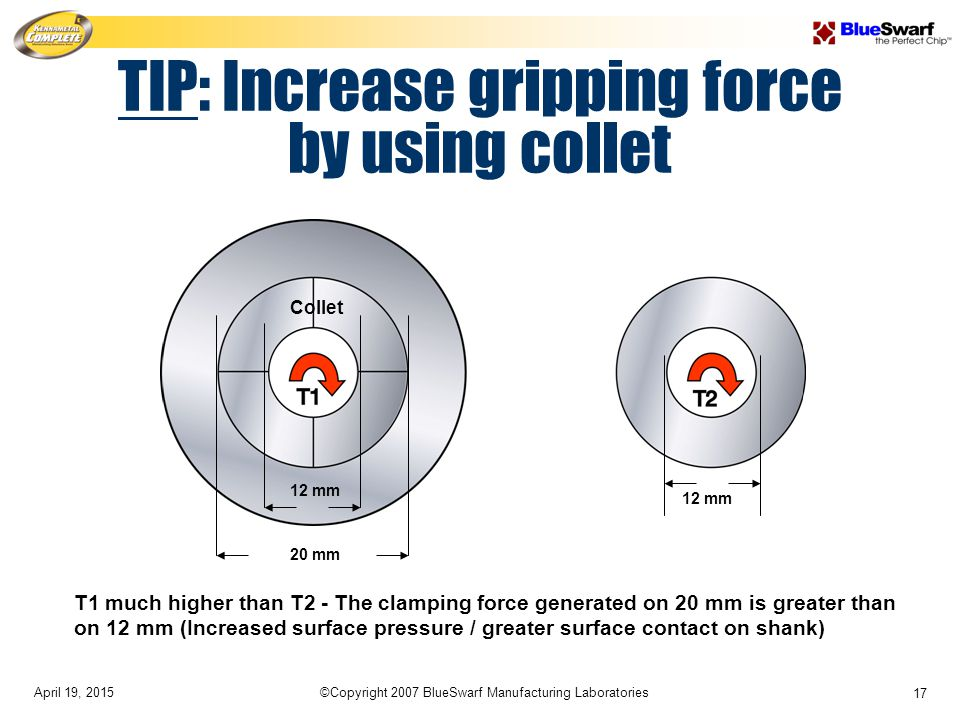 April 19, 2015©Copyright 2007 BlueSwarf Manufacturing Laboratories 17 T1 much higher than T2 - The clamping force generated on 20 mm is greater than on 12 mm (Increased surface pressure / greater surface contact on shank) 12 mm 20 mm Collet TIP: Increase gripping force by using collet