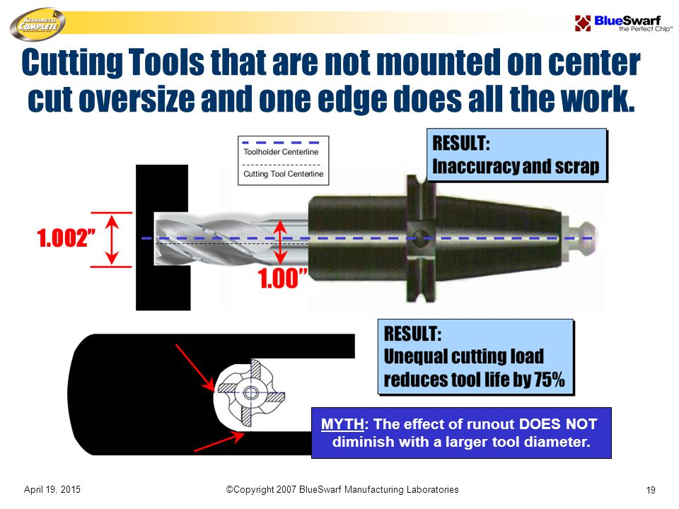 April 19, 2015©Copyright 2007 BlueSwarf Manufacturing Laboratories 19 Cutting Tools that are not mounted on center cut oversize and one edge does all