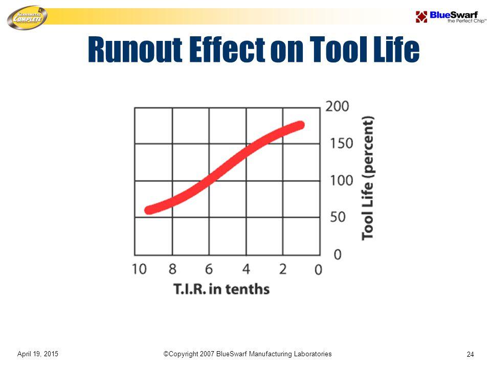 April 19, 2015©Copyright 2007 BlueSwarf Manufacturing Laboratories 24 Runout Effect on Tool Life
