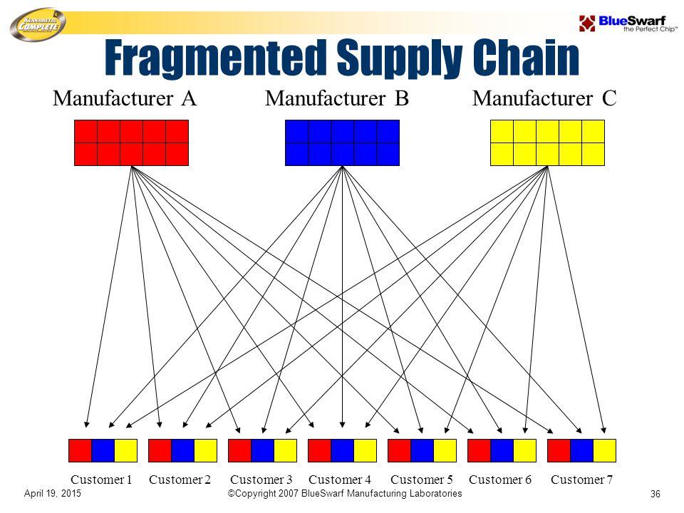 April 19, 2015©Copyright 2007 BlueSwarf Manufacturing Laboratories 36 Customer 1 Customer 2 Customer 3 Customer 4 Customer 5 Customer 6 Customer 7 Manufacturer A Manufacturer B Manufacturer C Fragmented Supply Chain