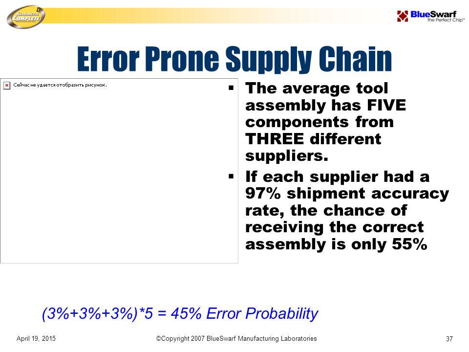 April 19, 2015©Copyright 2007 BlueSwarf Manufacturing Laboratories 37 Error Prone Supply Chain (3%+3%+3%)*5 = 45% Error Probability  The average tool