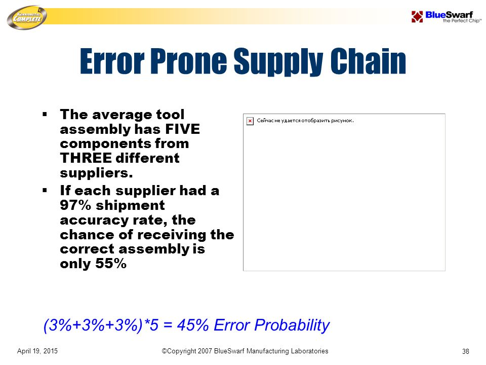 April 19, 2015©Copyright 2007 BlueSwarf Manufacturing Laboratories 38 Error Prone Supply Chain  The average tool assembly has FIVE components from THREE different suppliers.