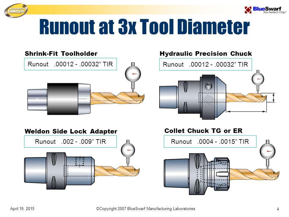 "April 19, 2015©Copyright 2007 BlueSwarf Manufacturing Laboratories 4 Collet Chuck TG or ER Runout.0004 -.0015"" TIR Shrink-Fit Toolholder Runout.00012"