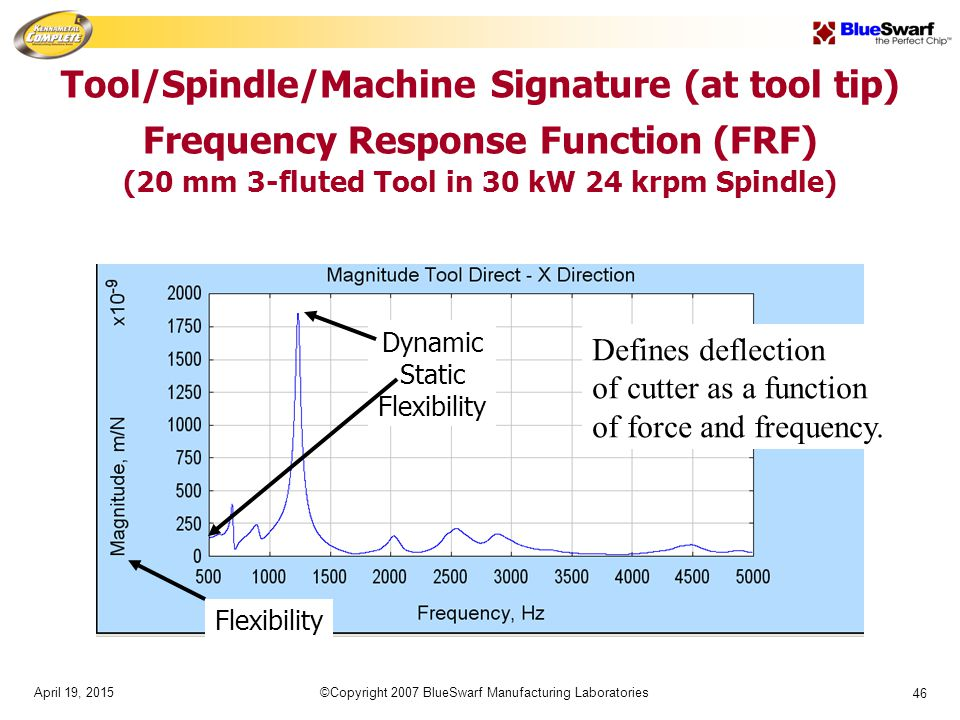 April 19, 2015©Copyright 2007 BlueSwarf Manufacturing Laboratories 46 Tool/Spindle/Machine Signature (at tool tip) Frequency Response Function (FRF) (20 mm 3-fluted Tool in 30 kW 24 krpm Spindle) Flexibility Dynamic Static Flexibility Defines deflection of cutter as a function of force and frequency.