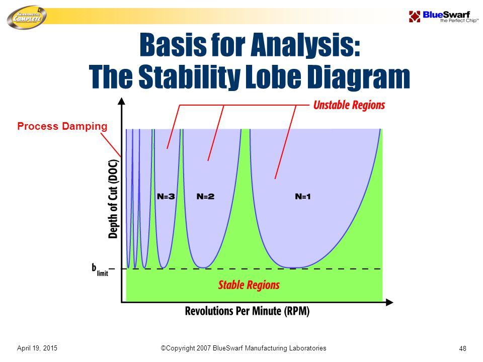April 19, 2015©Copyright 2007 BlueSwarf Manufacturing Laboratories 48 Basis for Analysis: The Stability Lobe Diagram Process Damping