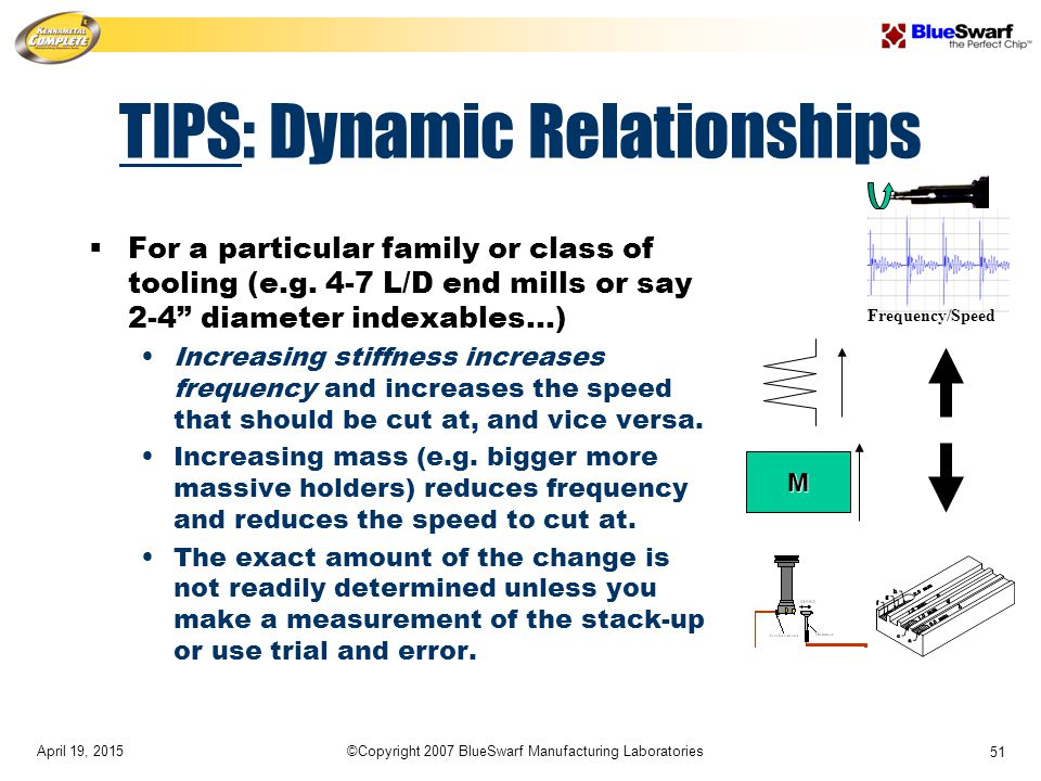 April 19, 2015©Copyright 2007 BlueSwarf Manufacturing Laboratories 51 TIPS: Dynamic Relationships  For a particular family or class of tooling (e.g.