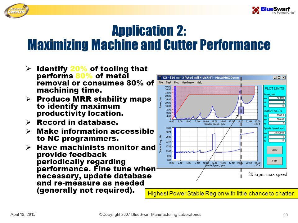 April 19, 2015©Copyright 2007 BlueSwarf Manufacturing Laboratories 55 Application 2: Maximizing Machine and Cutter Performance  Identify 20% of tooli