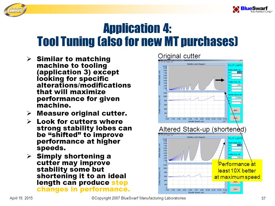 April 19, 2015©Copyright 2007 BlueSwarf Manufacturing Laboratories 57 Application 4: Tool Tuning (also for new MT purchases)  Similar to matching machine to tooling (application 3) except looking for specific alterations/modifications that will maximize performance for given machine.