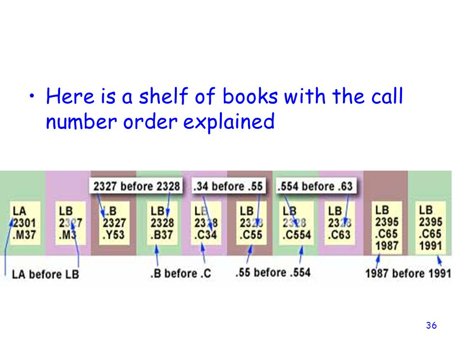36 Here is a shelf of books with the call number order explained