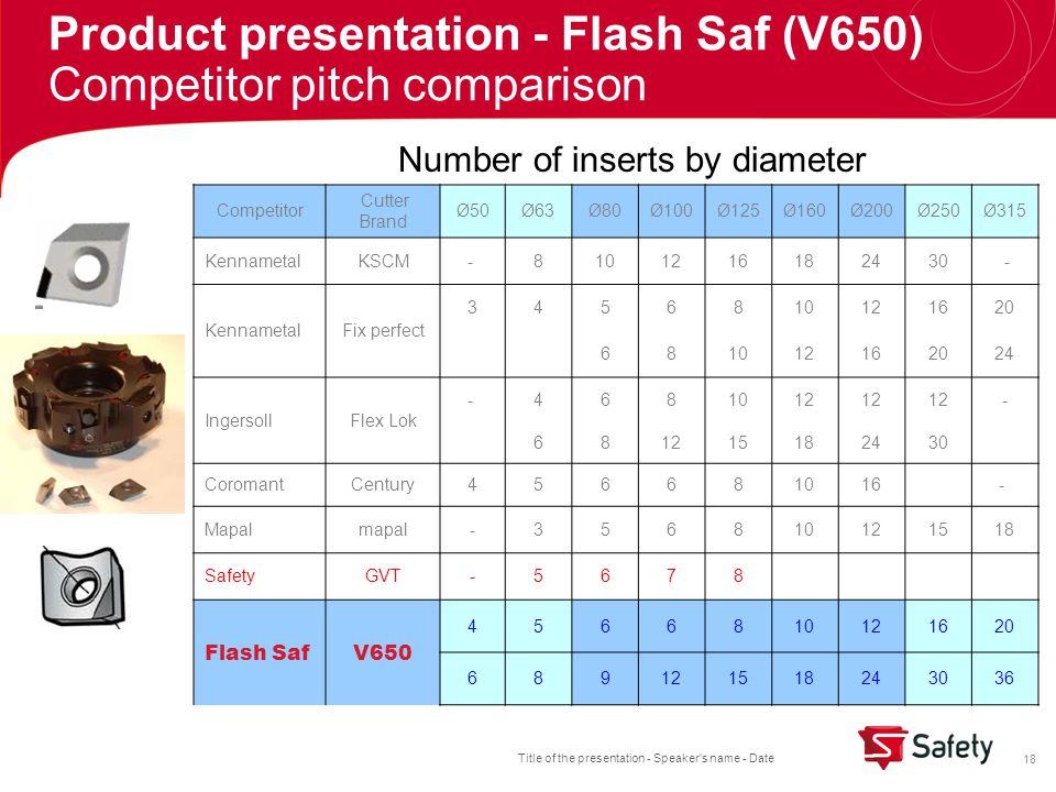 Title of the presentation - Speaker s name - Date 18 Competitor Cutter Brand Ø50Ø63Ø80Ø100Ø125Ø160Ø200Ø250Ø315 KennametalKSCM- 8101216182430 - KennametalFix perfect 3456810121620 681012162024 IngersollFlex Lok - 4681012 - 68 15182430 CoromantCentury456681016 - Mapalmapal - 356810121518 SafetyGVT-5678 Flash SafV650 4566810121620 689121518243036 Number of inserts by diameter Product presentation - Flash Saf (V650) Competitor pitch comparison