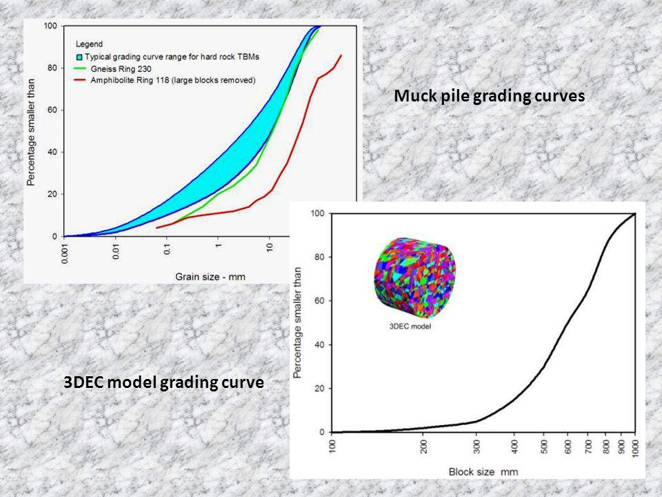 Muck pile grading curves 3DEC model grading curve
