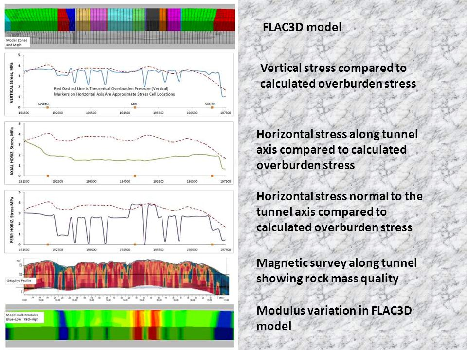 FLAC3D model Vertical stress compared to calculated overburden stress Horizontal stress along tunnel axis compared to calculated overburden stress Hor