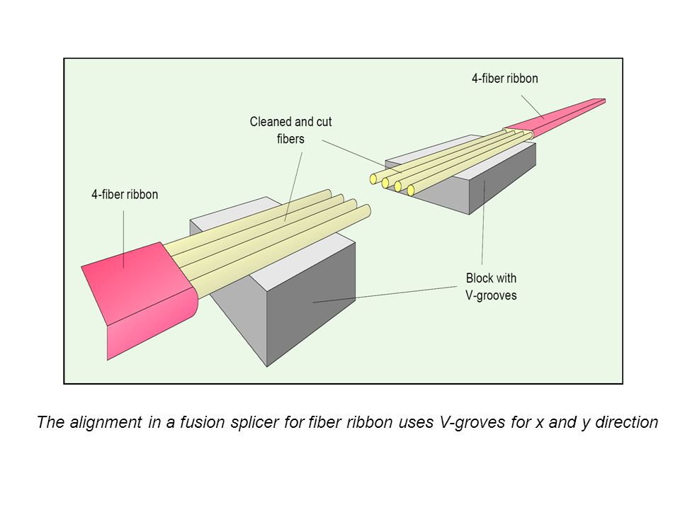 The alignment in a fusion splicer for fiber ribbon uses V-groves for x and y direction