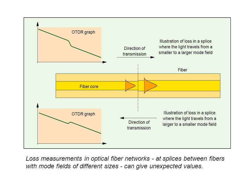 Loss measurements in optical fiber networks - at splices between fibers with mode fields of different sizes - can give unexpected values.