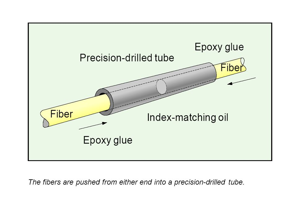 The fibers are pushed from either end into a precision-drilled tube.