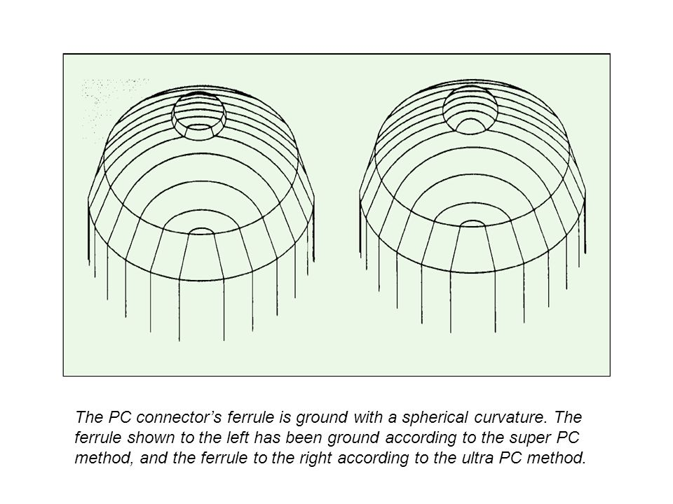 The PC connector's ferrule is ground with a spherical curvature.