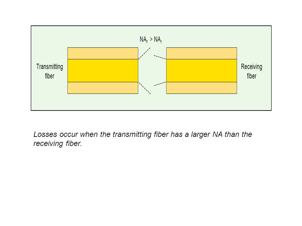Losses occur when the transmitting fiber has a larger NA than the receiving fiber.