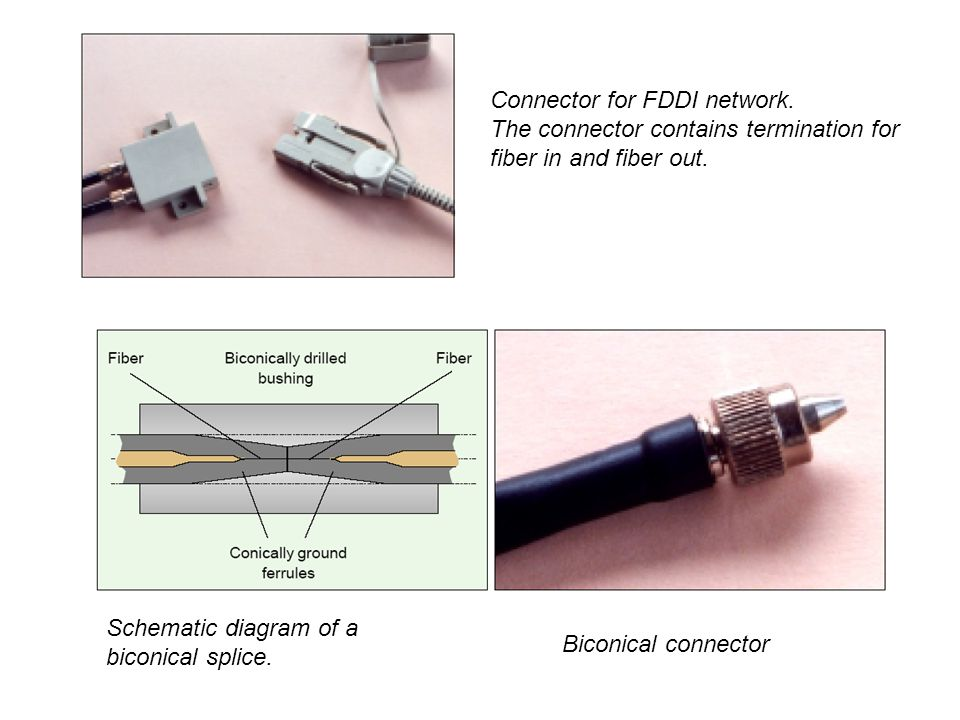 Schematic diagram of a biconical splice. Biconical connector Connector for FDDI network.