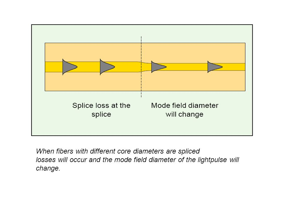 When fibers with different core diameters are spliced losses will occur and the mode field diameter of the lightpulse will change.