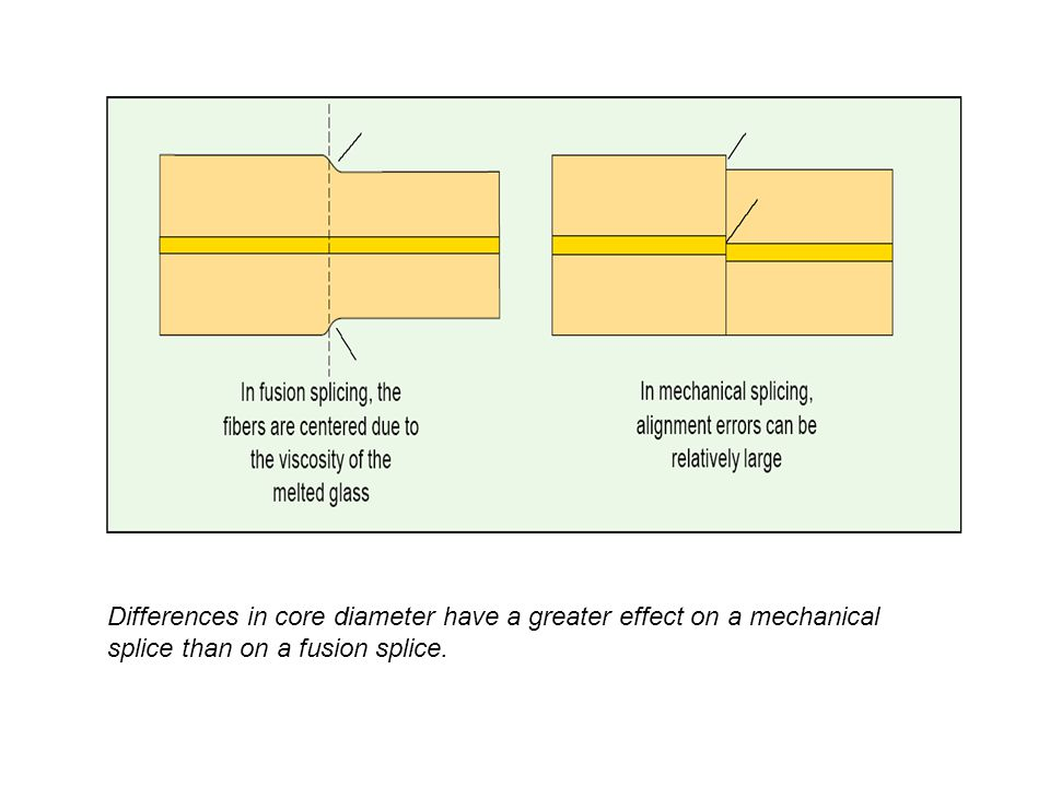 Differences in core diameter have a greater effect on a mechanical splice than on a fusion splice.