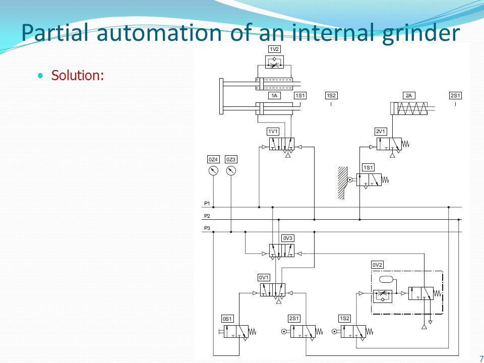 Partial automation of an internal grinder Solution: 7