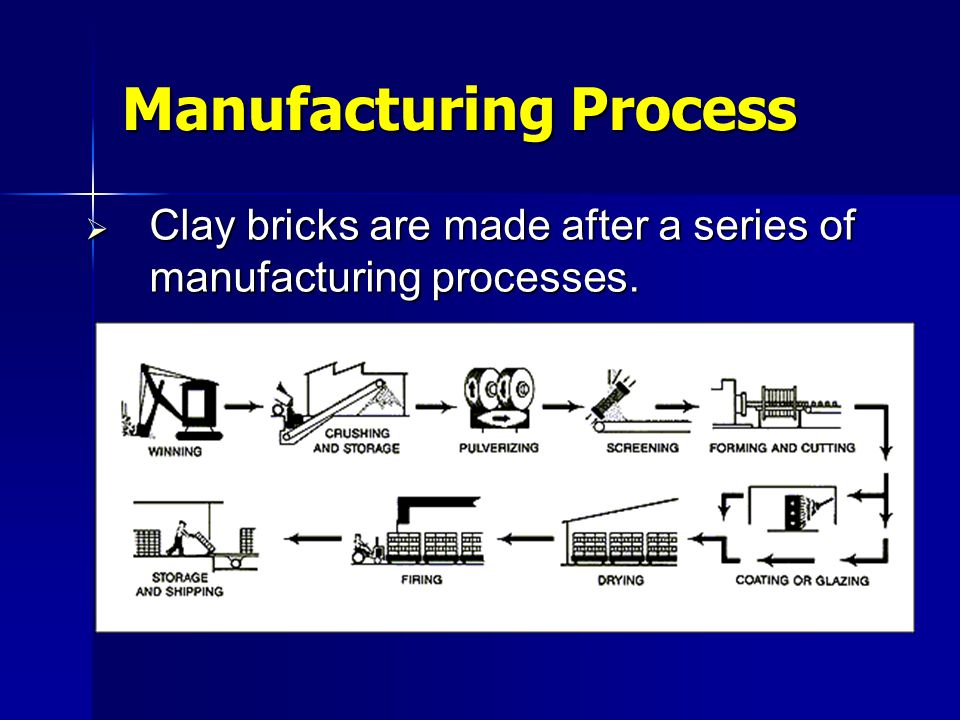 Defects in Bricks  Defects are sometimes formed because of: –Unsuitable chemical composition –Improper mixing of clay, sand & water –Improper shaping –Improper burning