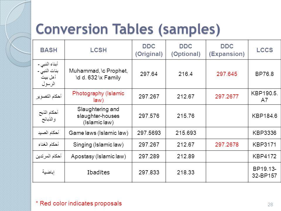 Conversion Tables (samples) BASHLCSH DDC (Original) DDC (Optional) DDC (Expansion) LCCS أبناء النبي - بنات النبي - أهل بيت الرسول Muhammad, \c Prophet, \d d.