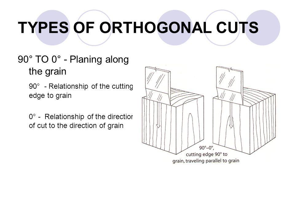 TYPES OF ORTHOGONAL CUTS 90° TO 0° - Planing along the grain 90° - Relationship of the cutting edge to grain 0° - Relationship of the direction of cut