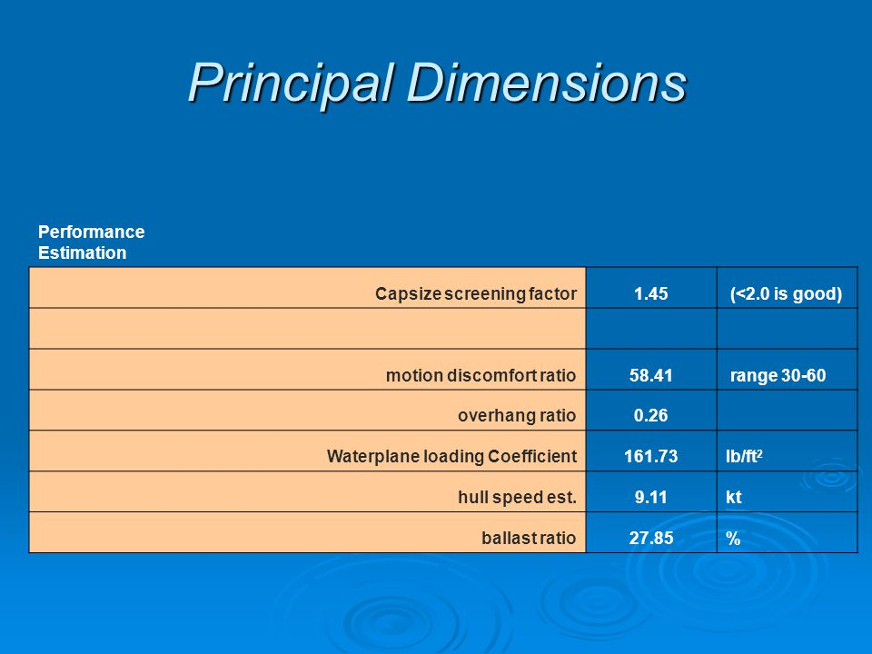 Principal Dimensions Performance Estimation Capsize screening factor1.45 (<2.0 is good) motion discomfort ratio58.41 range 30-60 overhang ratio0.26 Waterplane loading Coefficient161.73lb/ft 2 hull speed est.9.11kt ballast ratio27.85%