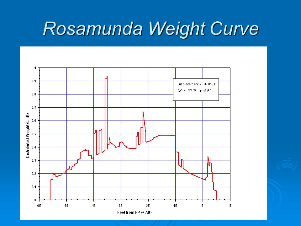 Rosamunda Weight Curve