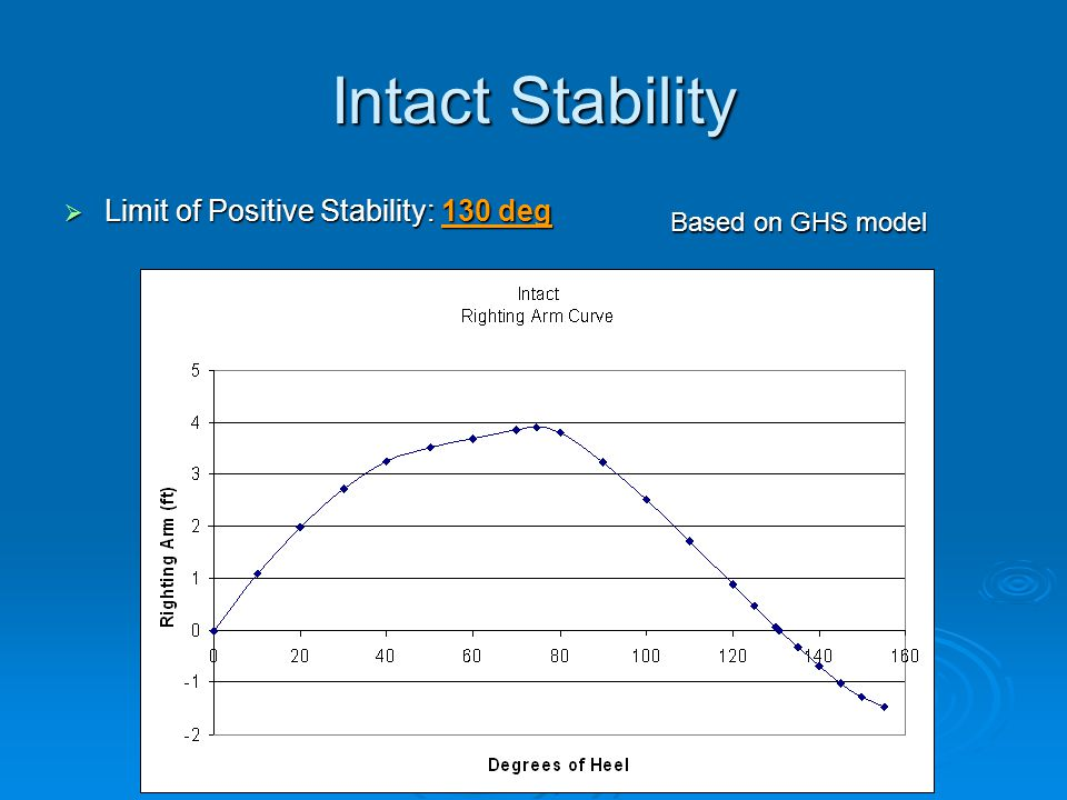 Intact Stability  Limit of Positive Stability: 130 deg Based on GHS model