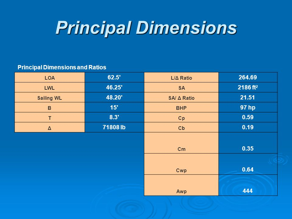 Principal Dimensions Principal Dimensions and Ratios LOA 62.5 L/Δ Ratio 264.69 LWL 46.25 SA 2186 ft 2 Sailing WL 48.20 SA/ Δ Ratio 21.51 B 15 BHP 97 hp T 8.3 Cp 0.59 Δ 71808 lb Cb 0.19 Cm 0.35 Cwp 0.64 Awp 444