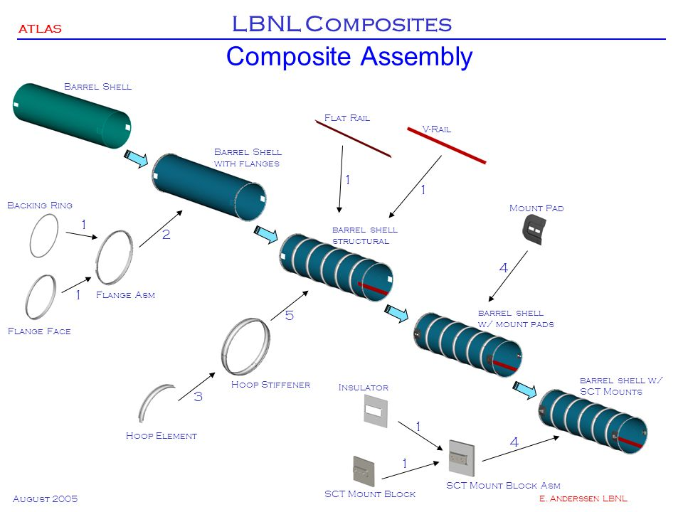 ATLAS LBNL Composites August 2005 E.