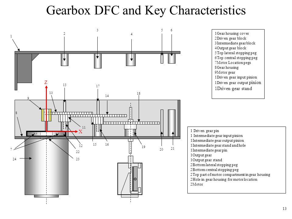 13 Gearbox DFC and Key Characteristics 1 2 3 4 56 7 8 9 10 13 15 12 11 17 16 18 14 19 20 21 22 2324 1Gear housing cover 2Driven gear block 3Intermedia