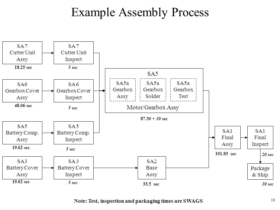 18 Example Assembly Process SA 7 Cutter Unit Assy SA 7 Cutter Unit Inspect SA6 Gearbox Cover Assy SA 6 Gearbox Cover Inspect SA5 Battery Comp. Assy SA