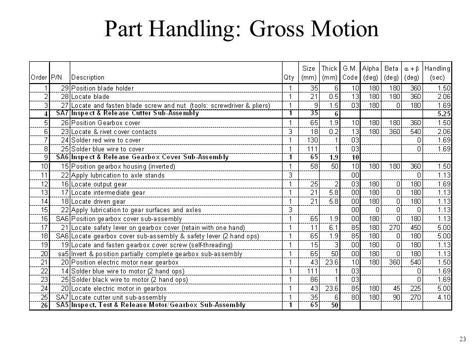 23 Part Handling: Gross Motion