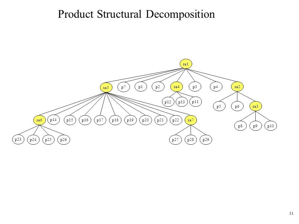 31 Product Structural Decomposition p12 sa5 sa7sa6 sa4 sa3 p3p4p2sa2 p6p5 p15p16p17p18p19p20p21 p23 p24p25p27p28 p22 p26p29 p8p9p10 p1 p14 sa1 p7 p11