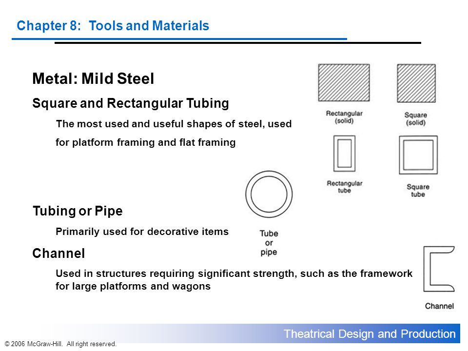 Theatrical Design and Production Chapter 8: Tools and Materials © 2006 McGraw-Hill. All right reserved. Metal: Mild Steel Square and Rectangular Tubin