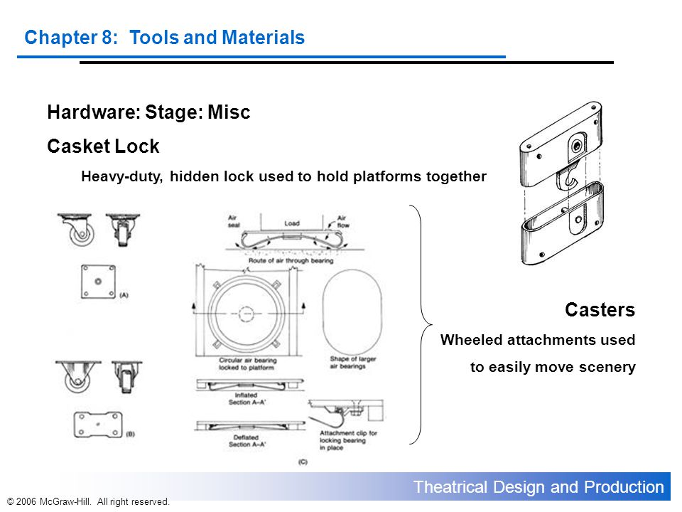 Theatrical Design and Production Chapter 8: Tools and Materials © 2006 McGraw-Hill. All right reserved. Hardware: Stage: Misc Casket Lock Heavy-duty,